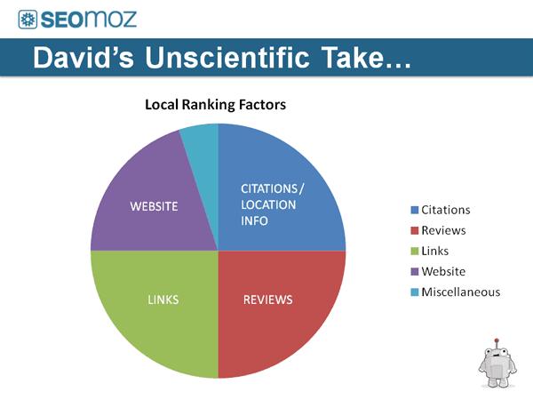 Local Ranking Factor Breakdown by SEO MOZ